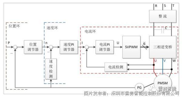 步进驱动系统结构框图