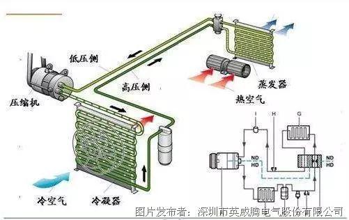 供电为车载电池提供540v直流电,变频器输出为ac380v和可调dc24v电