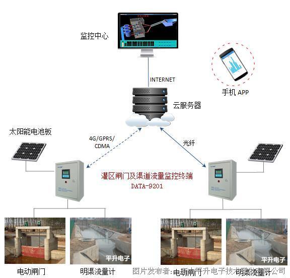 闸门自动控制系统,闸门测控终端机