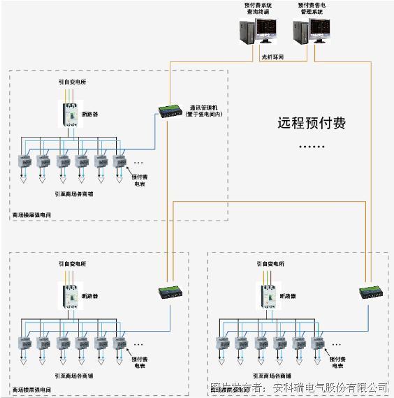 整体网络结构如下图所示:站控管理层,网络通讯层和现场设备层.