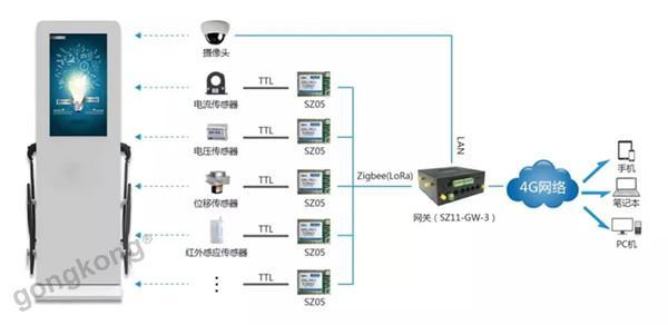 新能源汽车 | 顺舟智能推出充电桩物联网监控方案