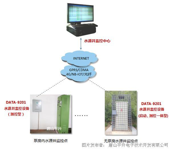 可实现远程监测水源井的运行状态,运行参数和远程控制水泵的启停,在大