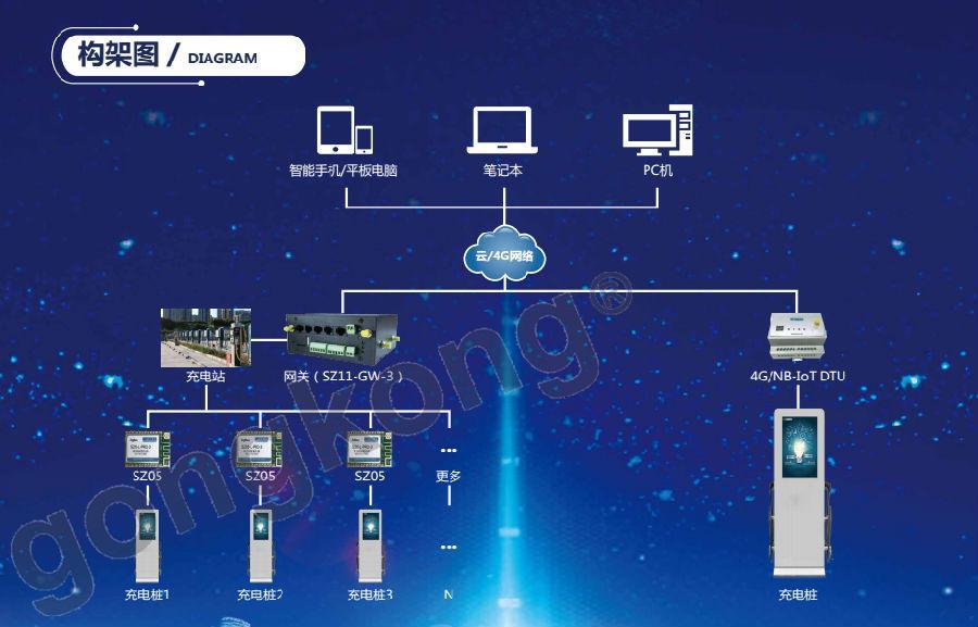 居民房网络结构图