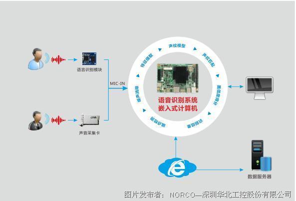 华北工控嵌入式主板助力智能家居语音互联网构建