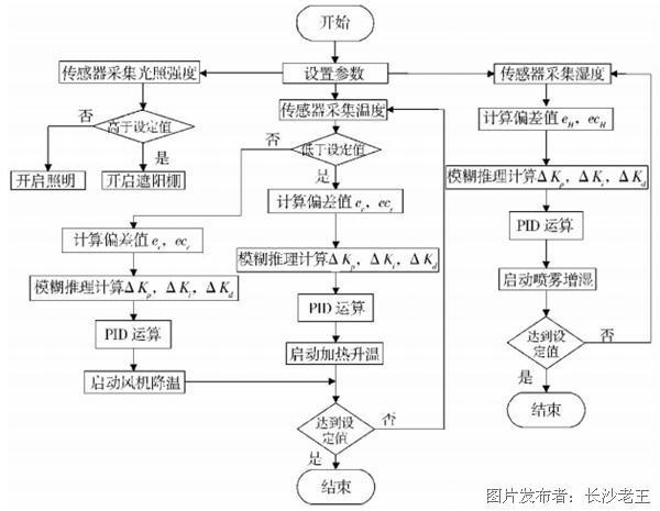 2系统硬件设计 系统硬件由PLC控制系统和远程监控系统组成,如图1所示。硬件设计主要完成硬件的选型、数据采集及GPRS模块通信的实现。  图1系统硬件 2.1 PLC及其扩展模块 采用三菱FX系列PLC作为主控制器,FX3U -4 A/D转换模块与FX3U-4 D/A转换模块完成模拟量的输入与输出,GOT - 2000系列触摸屏用来完成现场环境参数的设置和控制,FX3U - 485串口用于连接PLC与无线通信模块。 2.