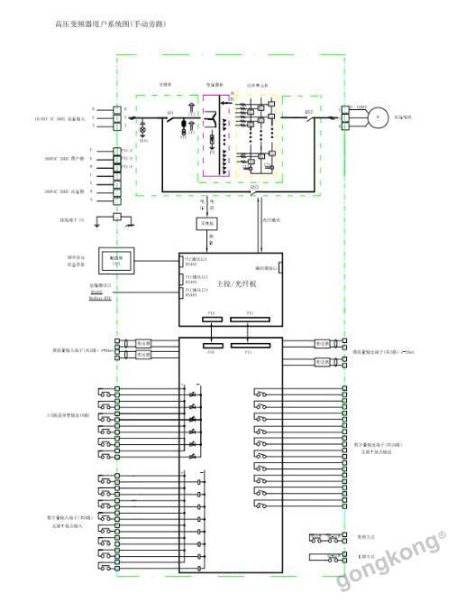 DS1000系列高压变频器采用经典成熟的功率模块单元串联层叠技术方案,主功率拓扑由整流移相变压器和多个单相PWM逆变单元模块组成。3KV系统由9模块组成,6KV系统由15模块组成,10KV系统由24模块组成。移相变压器利用多重化整流技术实现输入侧低电流谐波和高功率因数,级联模块利用移相SPWM技术实现完美的正弘电压输出。
