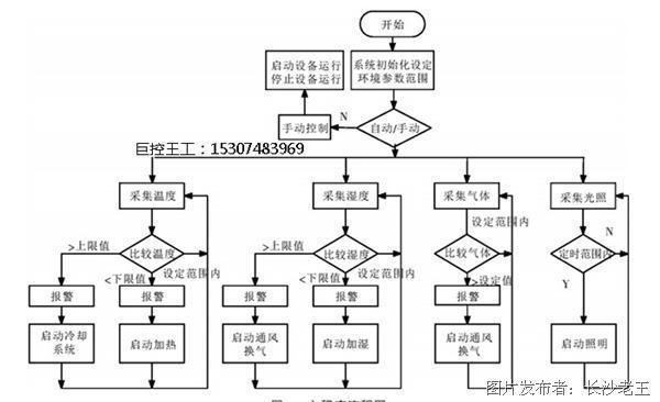 图5主程序流程图 2.3组态监控画面  上位机电脑安装有巨控组态软件,作为监控主站,GRM200G通过GPRS网络将数据无线发布到巨控云监控服务器,上位机电脑连接因特网,并安装巨控组态giantview软件,该软件会自动通过opc协议从巨控云监控服务器获取数据,组态软件将变量定义完成后开发监控程序,其主要由实时监测画面、环境参数设置画面及故障报警画面等组成,用户界面友好,操作简单。上位机监控系统可以实时检测鸡合内各种环境参数的瞬时值和动态,显示它们的变化趋势,每隔一定时间间隔对采集值进行存储以提供