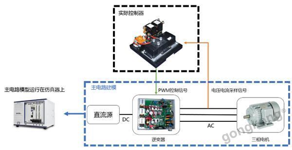 测试  电机驱动系统是一个典型的电力电子系统,包含电机,逆变电路两个