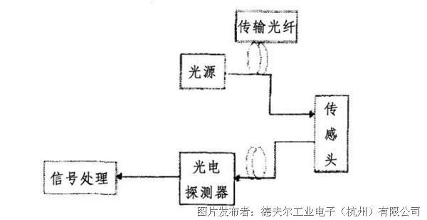 光纤传感器结构