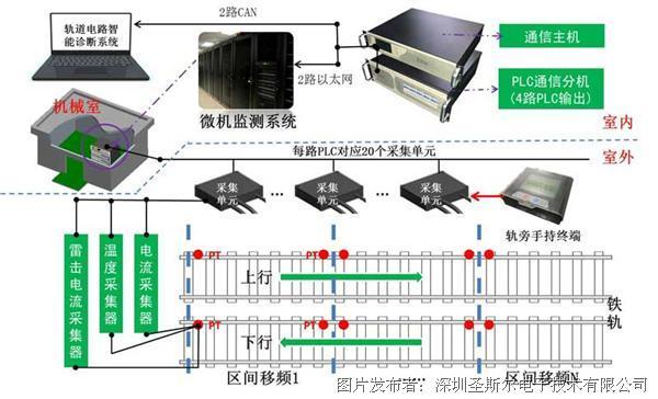 圣斯尔-轨道电路室外监测应用