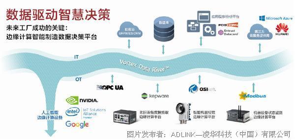 凌华科技 构建AIoT,Vortex Data River打通IT OT与CT