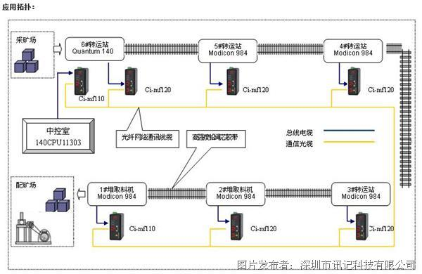 Ci-MF系列MB+总线数据光端机在磷矿运输系统中应用