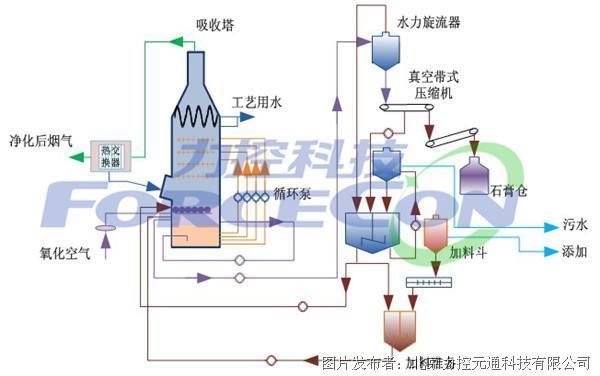 基于力控SCADA软件平台 的电厂脱硫实时监控系统