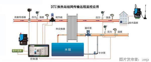 补水系统的控制功能,具有手动和自动运行模式,换热站的运行程序独立存