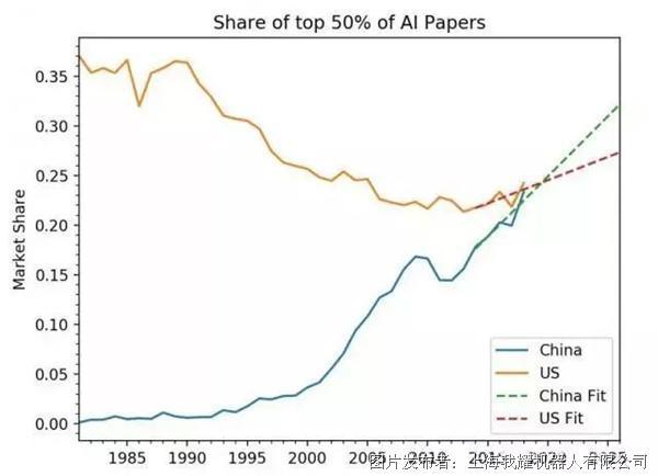 正如下列图表所显示的,美国作者的论文比例在逐渐下降,而中国的比例在
