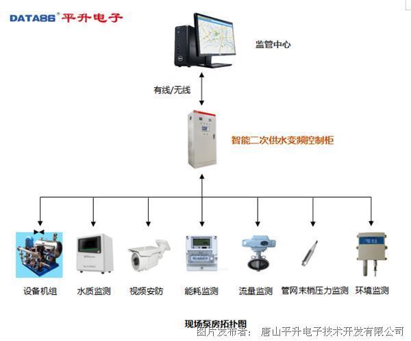 二次供水泵房远程监管系统|二次供水监控系统|小区加压泵站远程监控系统现场泵房拓扑图