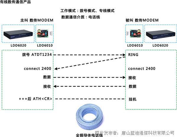 有线数传通信产品-1-640.jpg