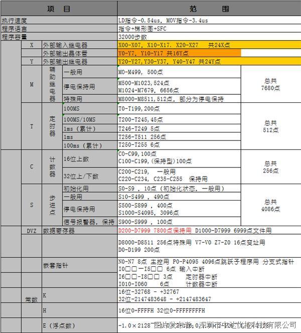 JT3U-48MRT-10AD-2DAPLC参数1.png