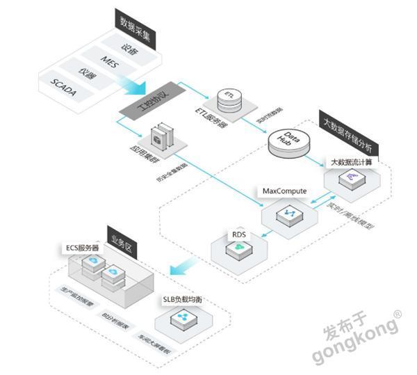 中国工控资源网_工业APP是释放工业大数据价值的方式-工业APP-技术文章-中国工控网
