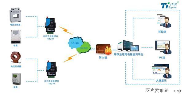 环保治理用电量监测 - 副本.jpg