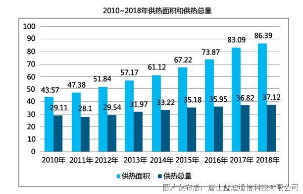 2010~2018年供热面积和供热总量-1.jpg
