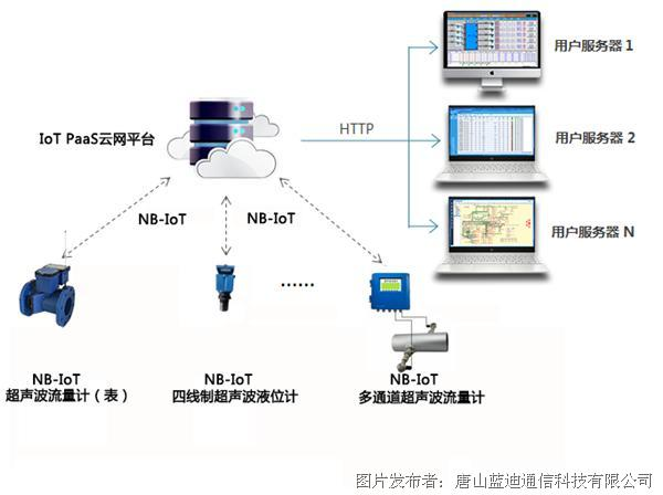 NB-IoT-Ultrasonic-IoT-PaaS平臺—轉發給用戶SaaS服務器-01.png