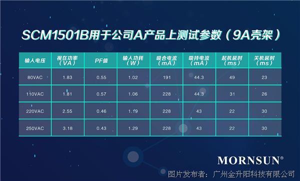 09.SCM1501B用于公司A产品上测试参数(9A壳架).jpg