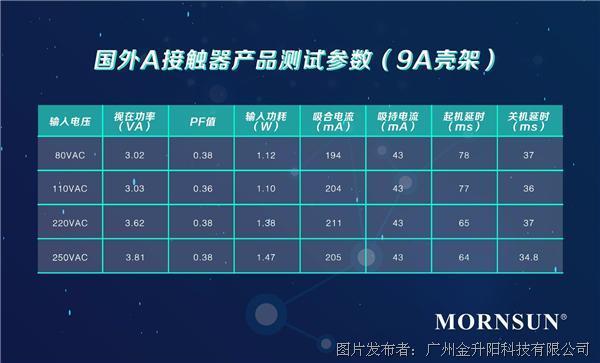 08.国外A接触器产品测试参数(9A壳架).jpg