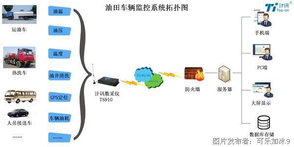 油田车辆监控系统拓扑图.jpg