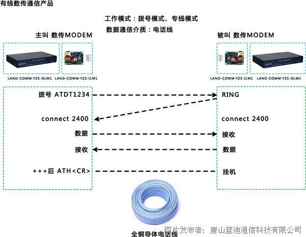 有线工业数据通信装置-1.jpg