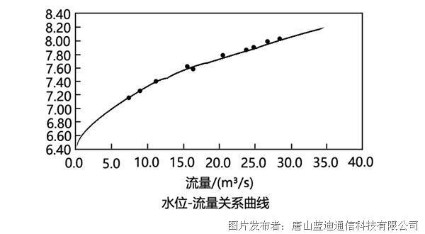 水位-流量關系曲線.jpg