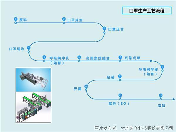 口罩生产工艺流程图.jpg
