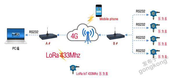 LoRa无线压力表-Modem-数据通信-01.jpg