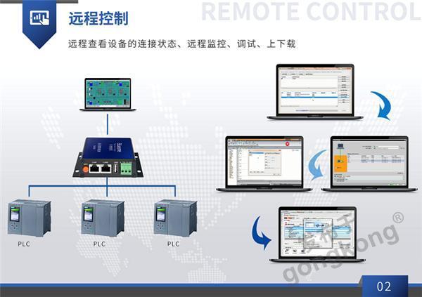 plc远程控制模块+介绍_03_wps图片.png