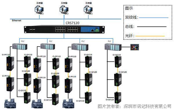 GE Genius总线光纤转换器在水泥粉磨生产控制系统的应用(1).png