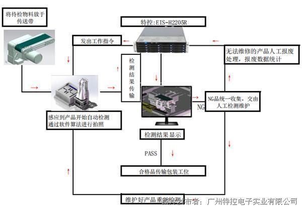 工业服务器应用.png