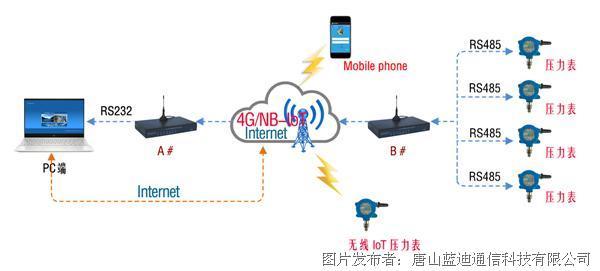 物联网无线压力表-Modem-数据通信-01.jpg