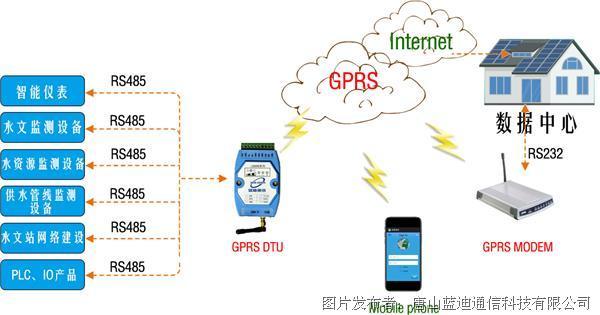 gprs--MODEM-1.jpg