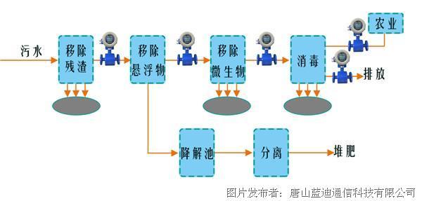 电磁流量计-污水-01.jpg