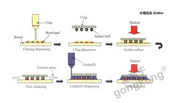 倒装芯片绑定(Flip-Chip Bonding)测试