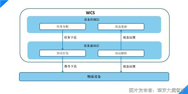 wcs流程.jpg