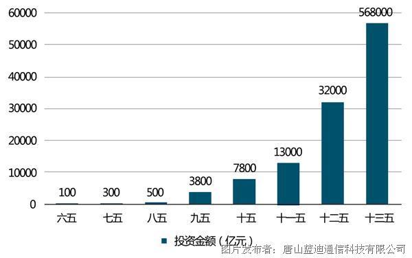 五年規劃對環保投資金額趨勢.png