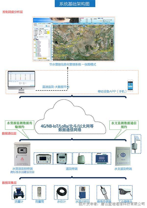 节水增效-水资源实时监控与管理系统架构-图-001-640.jpg