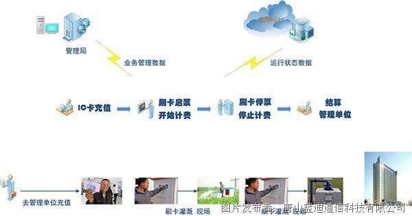 灌溉-操作流程-01.jpg