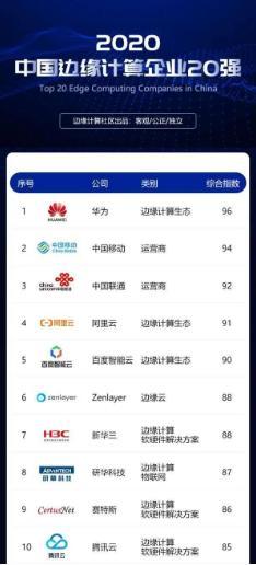 """边云协同 研华科技斩获""""2020中国边缘计算企业20强"""""""