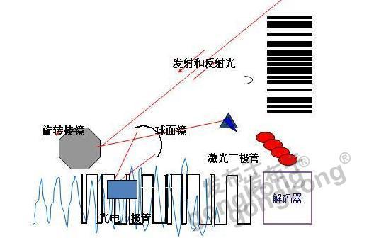 讀碼器選激光式還是影像式?Datalogic得利捷教你get更高性價比的技術!