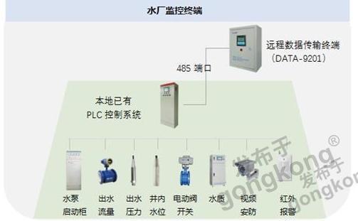 农村供水站自动化控制系统——农村饮水安全巩固提升工程