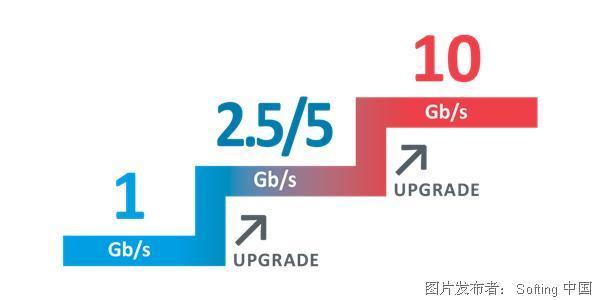 csm_Softing_IT_Networks_NetXpert_XG_Upgrade_c5ef867caa.png