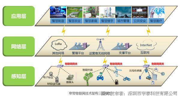 NB-IoT技術正式被接受為ITU IMT-2020 5G技術標準!
