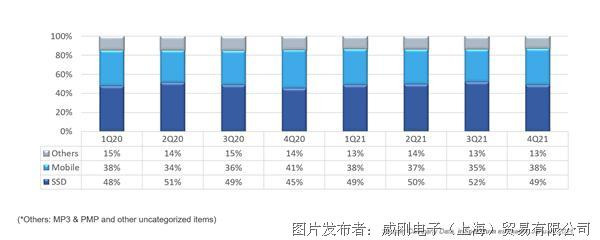 【2月产业新讯】存储行业市场动向早知道